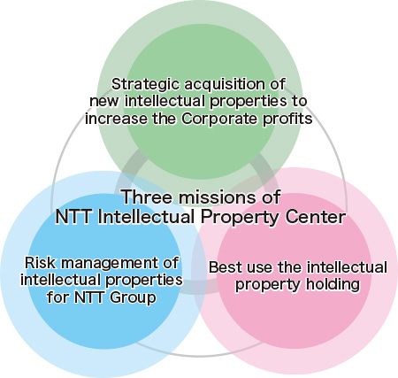 Three Missions of NTT Intellectual Property Center