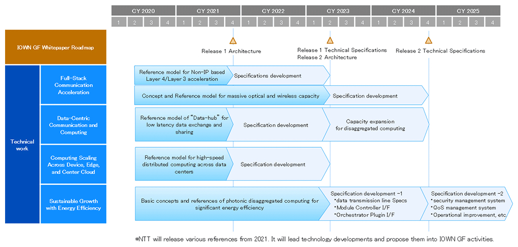 A technology development roadmap to the realization of IOWN