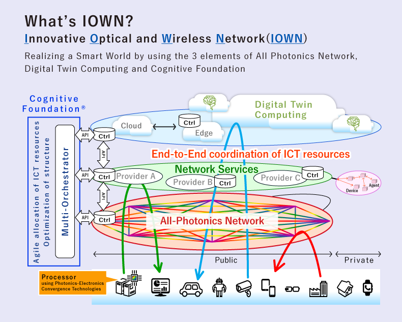 What is the IOWN Initiative?