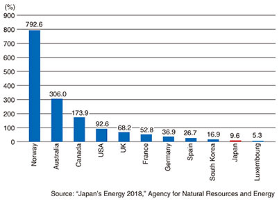 Fig. 2. Primary energy self-sufficiency ratios for major nations (FY2017).