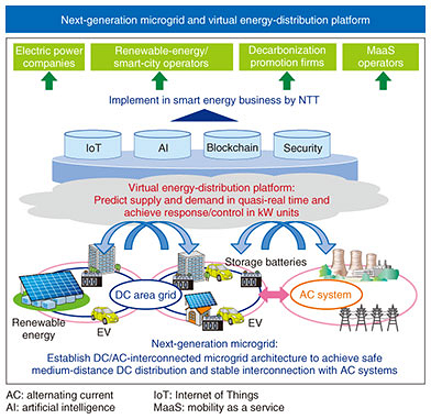 Fig. 4. Overview of NTT's energy research.