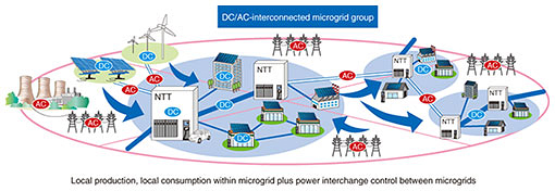 Fig. 5. Next-generation microgrid.