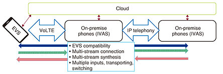 Fig. 2. Example of an extension-phone configuration using IVAS.