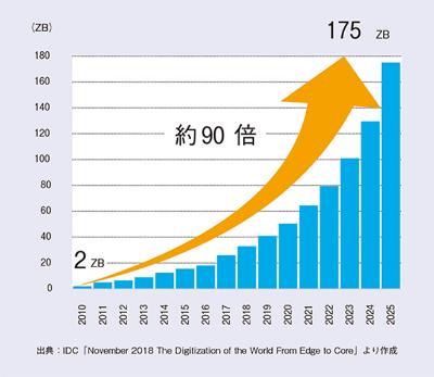 図2: データ量の増加の推計