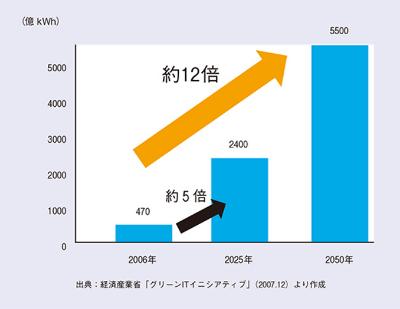図3: IT機器の消費電力量の推計