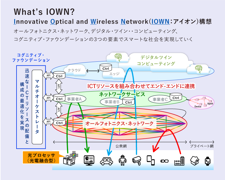 IOWN構想とは