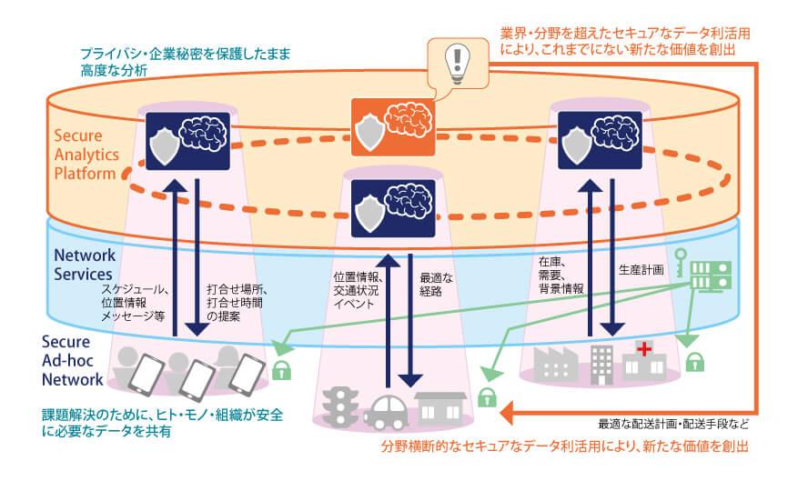 スマートな世界を〈守る〉そして〈創る〉セキュリティ NTT R&D Website